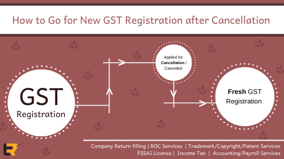 GST Registration after cancellation